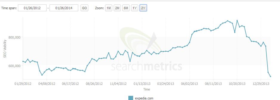 Expedia.com Ranking Absturz durch unnachhaltige Suchmaschinenoptimierung